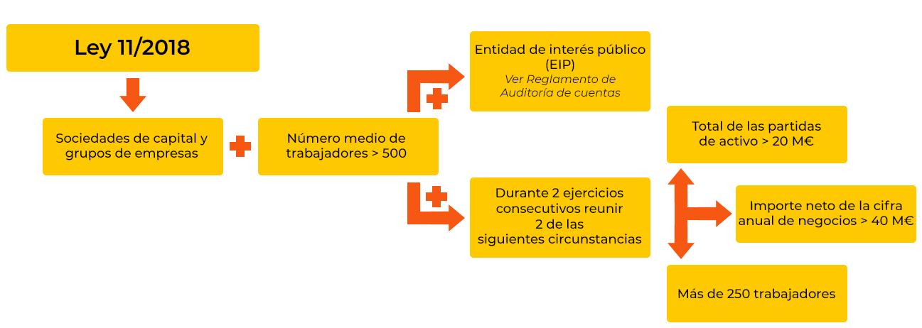 gráfico EINF