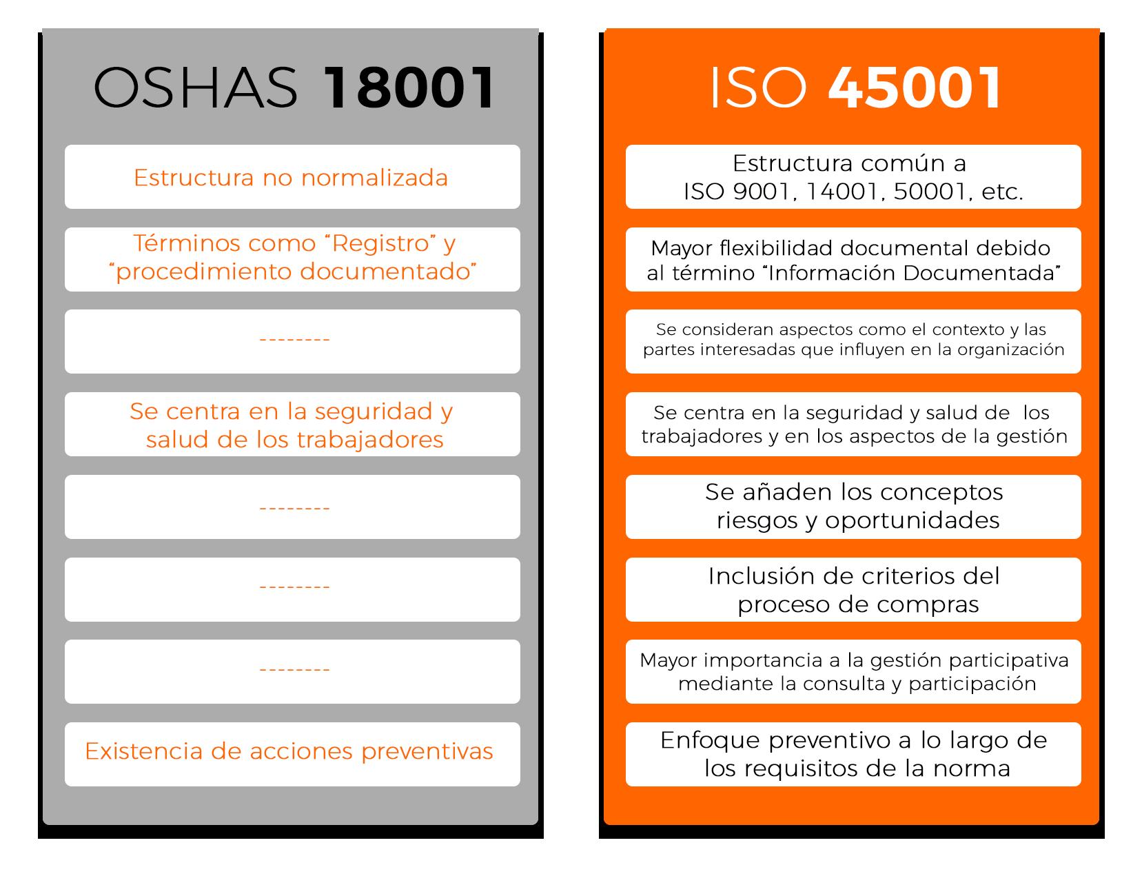 COMPRATIVA ISO 45001